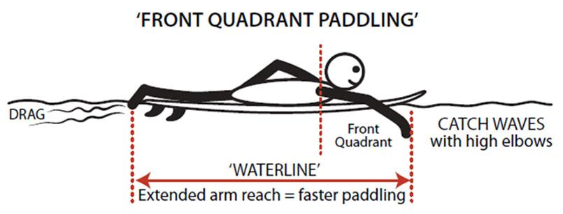 Front quadrant paddling